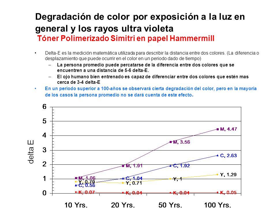 Degradación de color por exposición a la luz en general y los rayos ultra violeta Tóner Polimerizado Simitri en papel Hammermill Delta-E es la medició