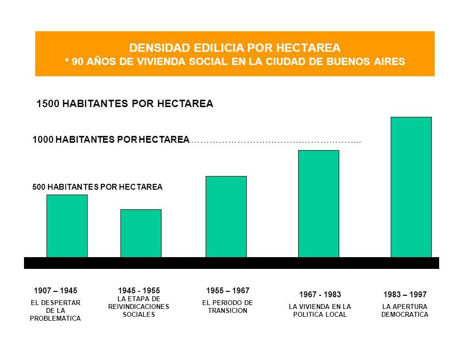 DENSIDAD EDILICIA POR HECTAREA * 90 AÑOS DE VIVIENDA SOCIAL EN LA CIUDAD DE BUENOS AIRES 1500 HABITANTES POR HECTAREA 1000 HABITANTES POR HECTAREA ………