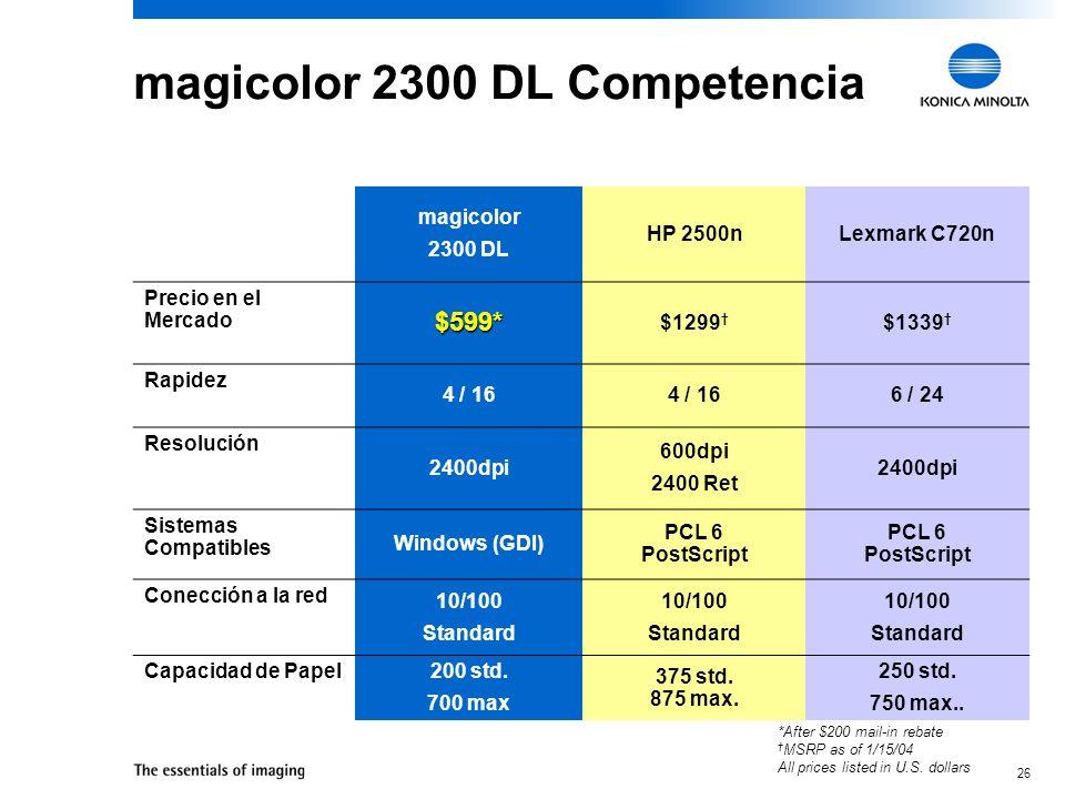 26 magicolor 2300 DL Competencia magicolor 2300 DL HP 2500nLexmark C720n Precio en el Mercado $599* $1299 $1339 Rapidez 4 / 16 6 / 24 Resolución 2400dpi 600dpi 2400 Ret 2400dpi Sistemas Compatibles Windows (GDI) PCL 6 PostScript PCL 6 PostScript Conección a la red 10/100 Standard 10/100 Standard 10/100 Standard Capacidad de Papel 200 std.