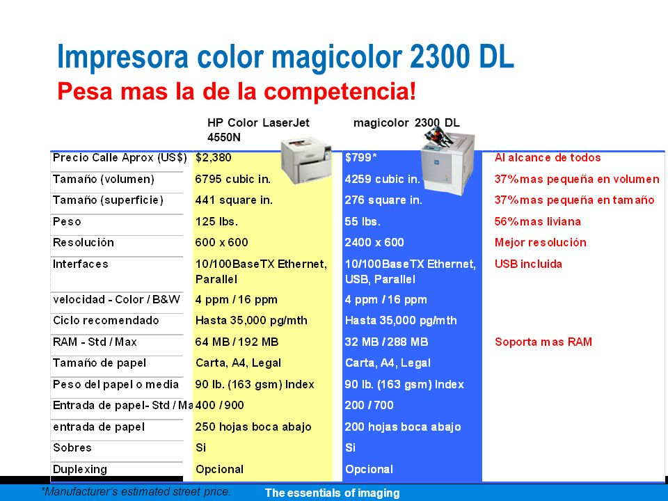 The essentials of imaging Impresora color magicolor 2300 DL Pesa mas la de la competencia! HP Color LaserJet 4550N magicolor 2300 DL *Manufacturers es
