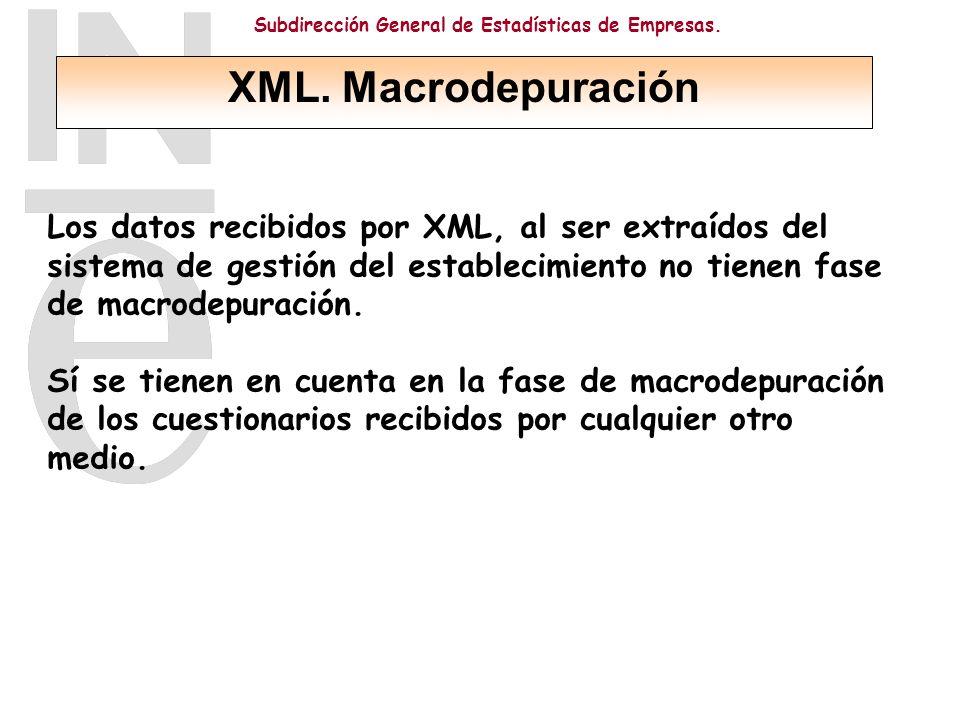 Subdirección General de Estadísticas de Empresas.