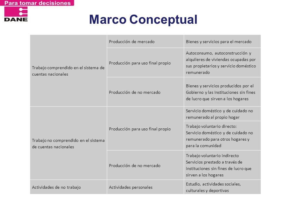 Marco Conceptual Trabajo comprendido en el sistema de cuentas nacionales Producción de mercadoBienes y servicios para el mercado Producción para uso f