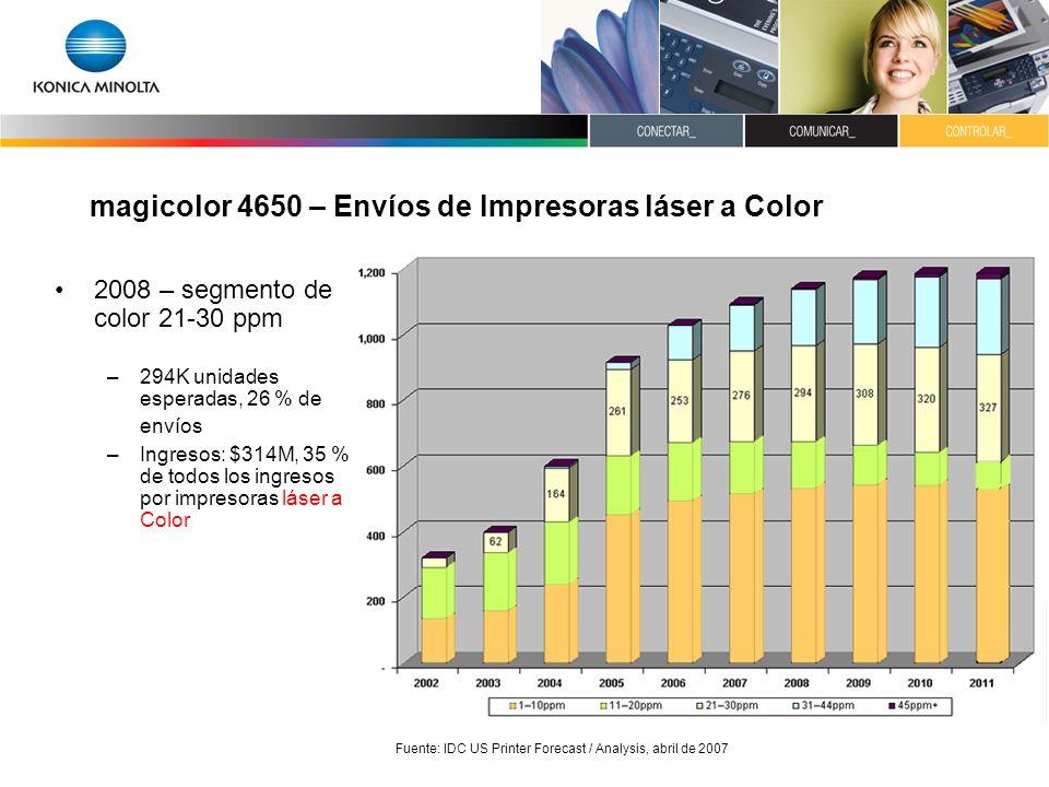 magicolor 4650 – Envíos de Impresoras láser a Color 2008 – segmento de color 21-30 ppm –294K unidades esperadas, 26 % de envíos –Ingresos: $314M, 35 %