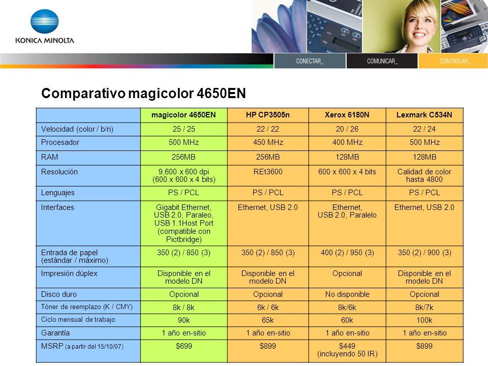 Comparativo magicolor 4650EN magicolor 4650ENHP CP3505nXerox 6180NLexmark C534N Velocidad (color / b/n)25 / 2522 / 2220 / 2622 / 24 Procesador500 MHz4