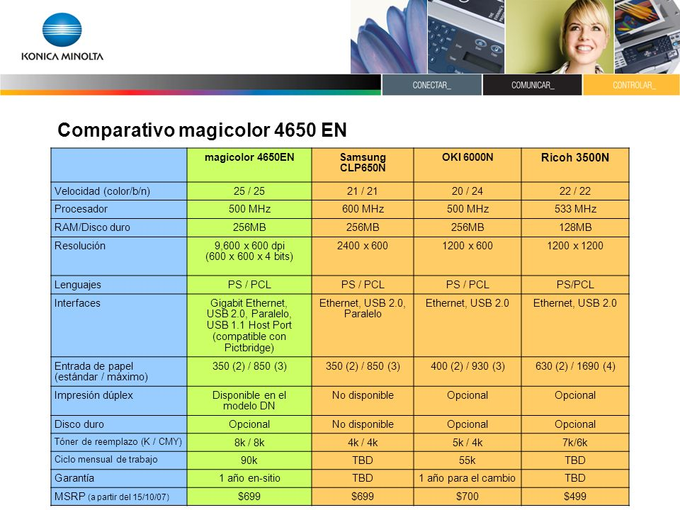 Comparativo magicolor 4650 EN magicolor 4650ENSamsung CLP650N OKI 6000N Ricoh 3500N Velocidad (color/b/n)25 / 2521 / 2120 / 2422 / 22 Procesador500 MH