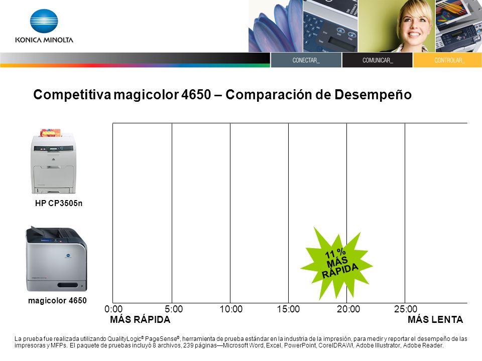 Competitiva magicolor 4650 – Comparación de Desempeño La prueba fue realizada utilizando QualityLogic ® PageSense ®, herramienta de prueba estándar en