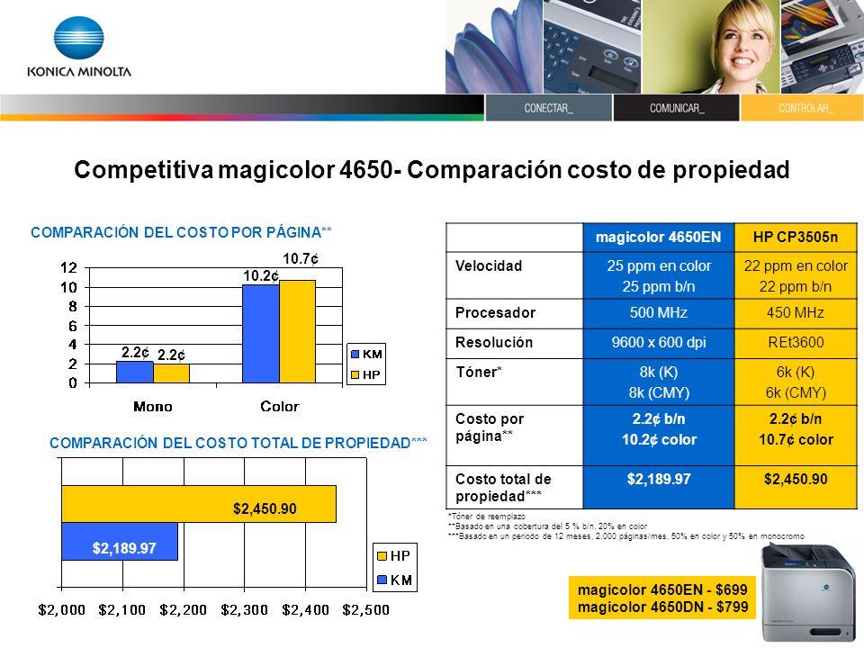 Competitiva magicolor 4650- Comparación costo de propiedad COMPARACIÓN DEL COSTO TOTAL DE PROPIEDAD*** $2,450.90 $2,189.97 magicolor 4650ENHP CP3505n