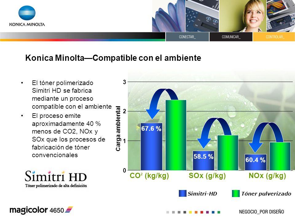 Konica MinoltaCompatible con el ambiente El tóner polimerizado Simitri HD se fabrica mediante un proceso compatible con el ambiente El proceso emite a
