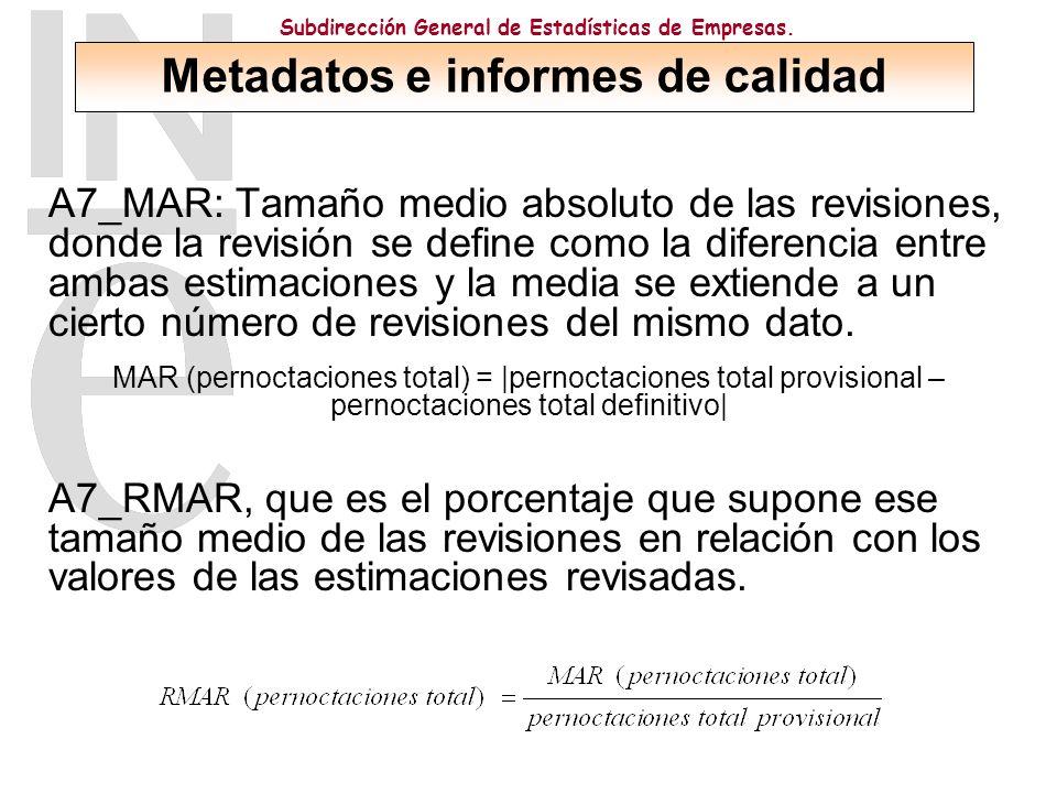 Subdirección General de Estadísticas de Empresas.3.