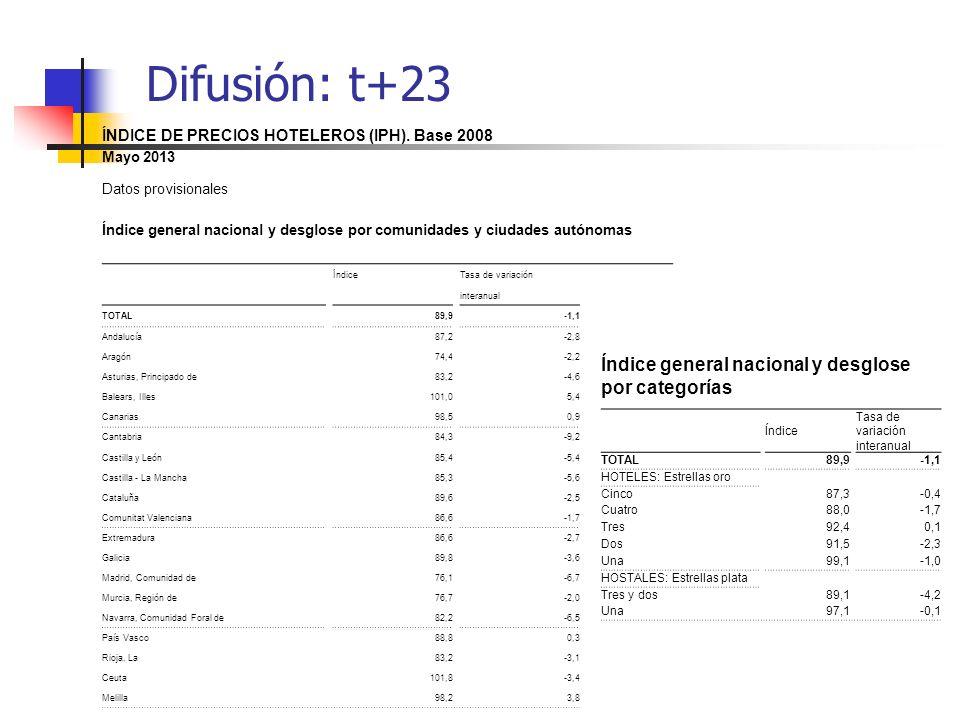 Difusión: t+23 Índice general nacional y desglose por categorías Índice Tasa de variación interanual TOTAL89,9-1,1 HOTELES: Estrellas oro Cinco87,3-0,
