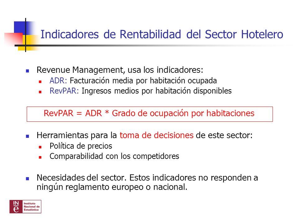 Revenue Management, usa los indicadores: ADR: Facturación media por habitación ocupada RevPAR: Ingresos medios por habitación disponibles RevPAR = ADR
