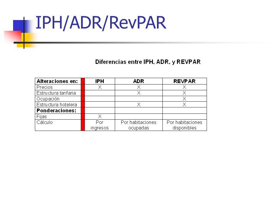 IPH/ADR/RevPAR