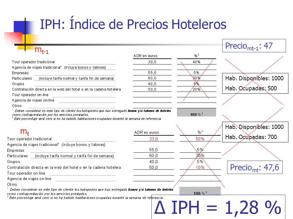 IPH: Índice de Precios Hoteleros Hab. Disponibles: 1000 Hab. Ocupadas: 500 m t-1 mtmt Hab. Disponibles: 1000 Hab. Ocupadas: 700 Precio mt-1 : 47 Preci