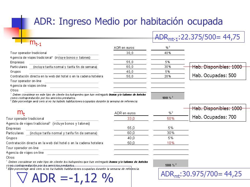 ADR: Ingreso Medio por habitación ocupada Hab. Disponibles: 1000 Hab. Ocupadas: 500 m t-1 mtmt Hab. Disponibles: 1000 Hab. Ocupadas: 700 ADR mt-1 :22.