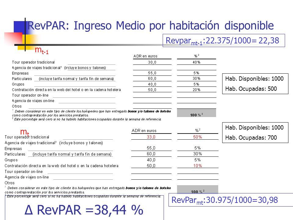 RevPAR: Ingreso Medio por habitación disponible Hab. Disponibles: 1000 Hab. Ocupadas: 500 m t-1 mtmt Hab. Disponibles: 1000 Hab. Ocupadas: 700 Revpar