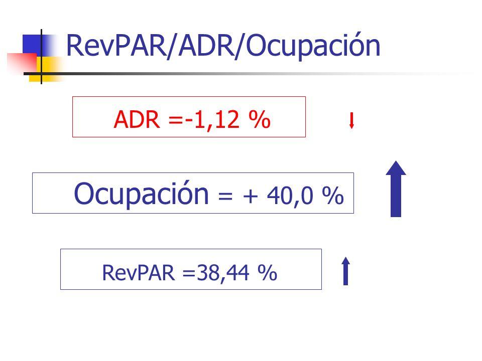 RevPAR/ADR/Ocupación RevPAR =38,44 % ADR =-1,12 % Ocupación = + 40,0 %