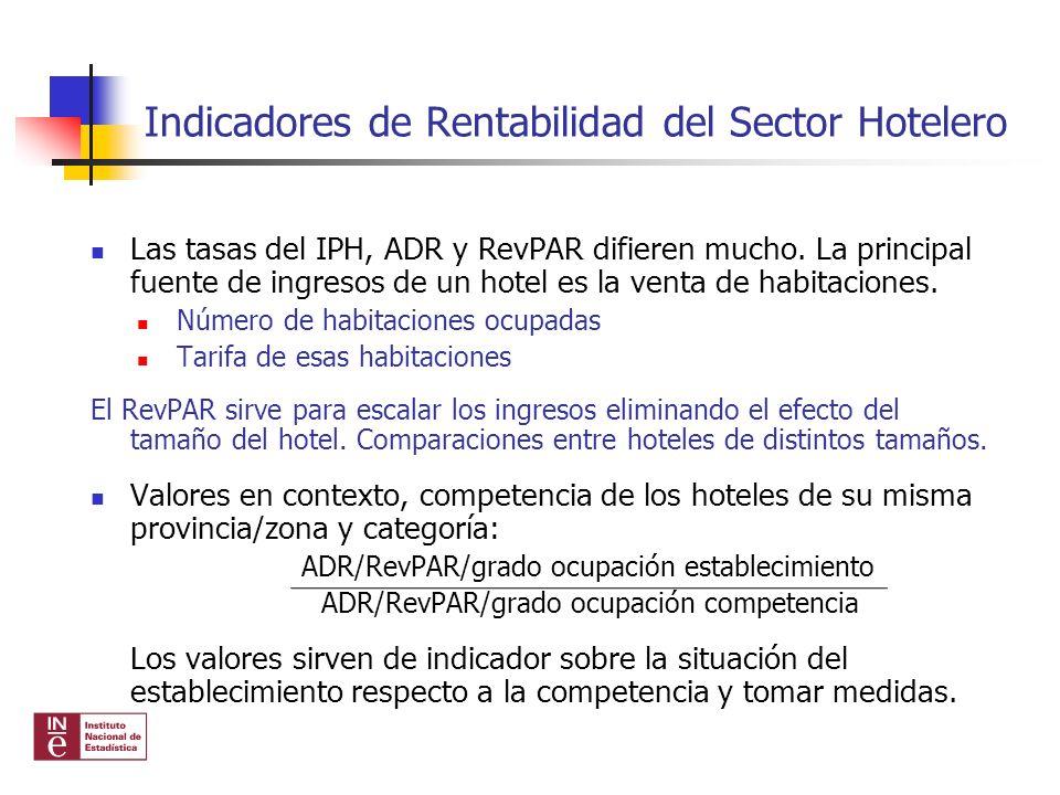 Las tasas del IPH, ADR y RevPAR difieren mucho. La principal fuente de ingresos de un hotel es la venta de habitaciones. Número de habitaciones ocupad