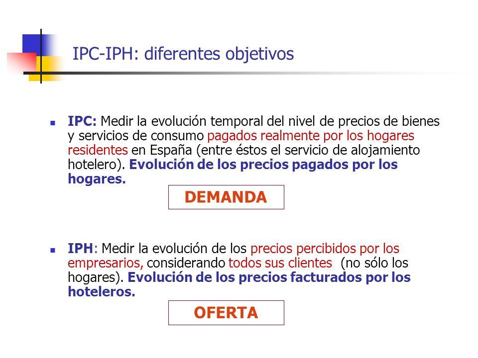 IPC-IPH: diferentes objetivos IPC: Medir la evolución temporal del nivel de precios de bienes y servicios de consumo pagados realmente por los hogares
