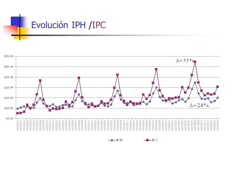 Evolución IPH /IPC