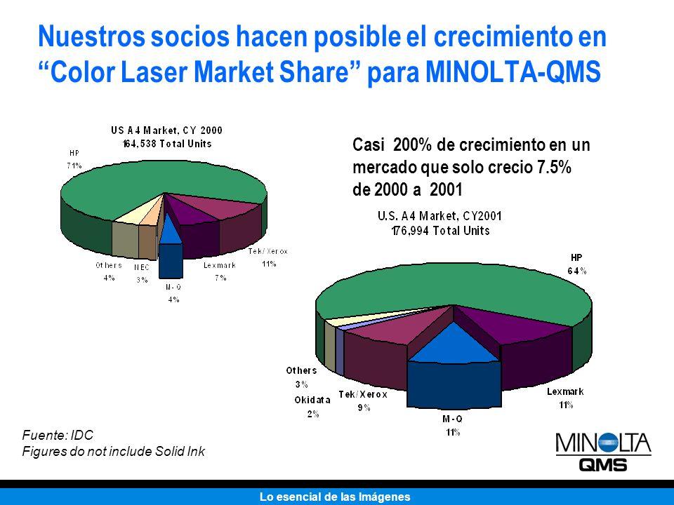 Lo esencial de las Imágenes Nuestros socios hacen posible el crecimiento en Color Laser Market Share para MINOLTA-QMS Fuente: IDC Figures do not inclu