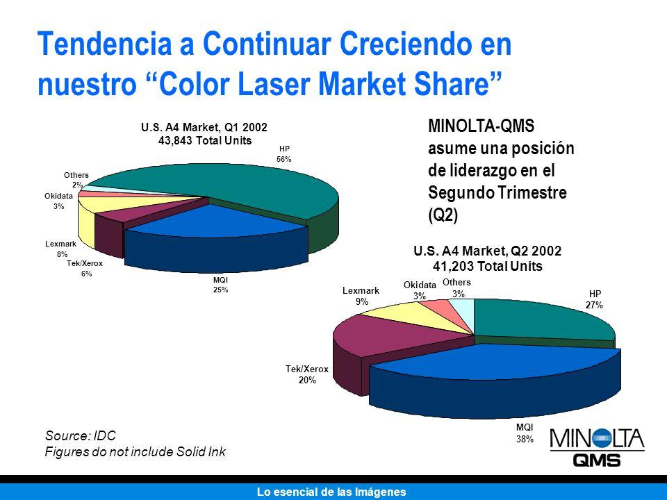 Lo esencial de las Imágenes Tendencia a Continuar Creciendo en nuestro Color Laser Market Share MINOLTA-QMS asume una posición de liderazgo en el Segu