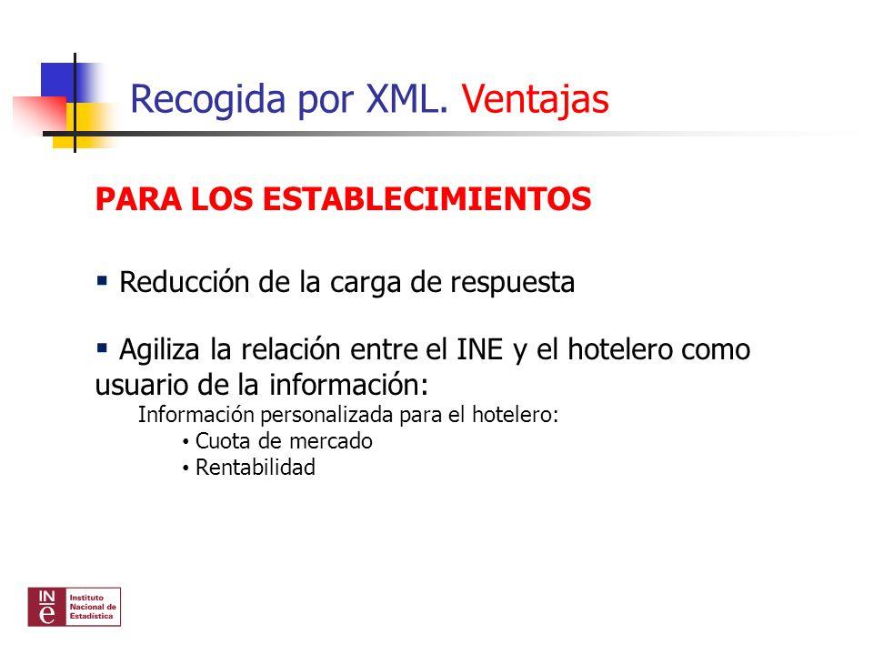Recogida por XML. Ventajas PARA LOS ESTABLECIMIENTOS Reducción de la carga de respuesta Agiliza la relación entre el INE y el hotelero como usuario de