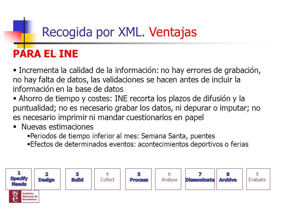 Recogida por XML. Ventajas PARA EL INE Incrementa la calidad de la información: no hay errores de grabación, no hay falta de datos, las validaciones s