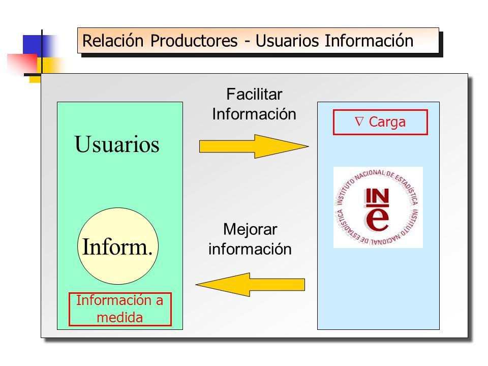 Usuarios Inform. Facilitar Información Mejorar información Relación Productores - Usuarios Información Carga Información a medida