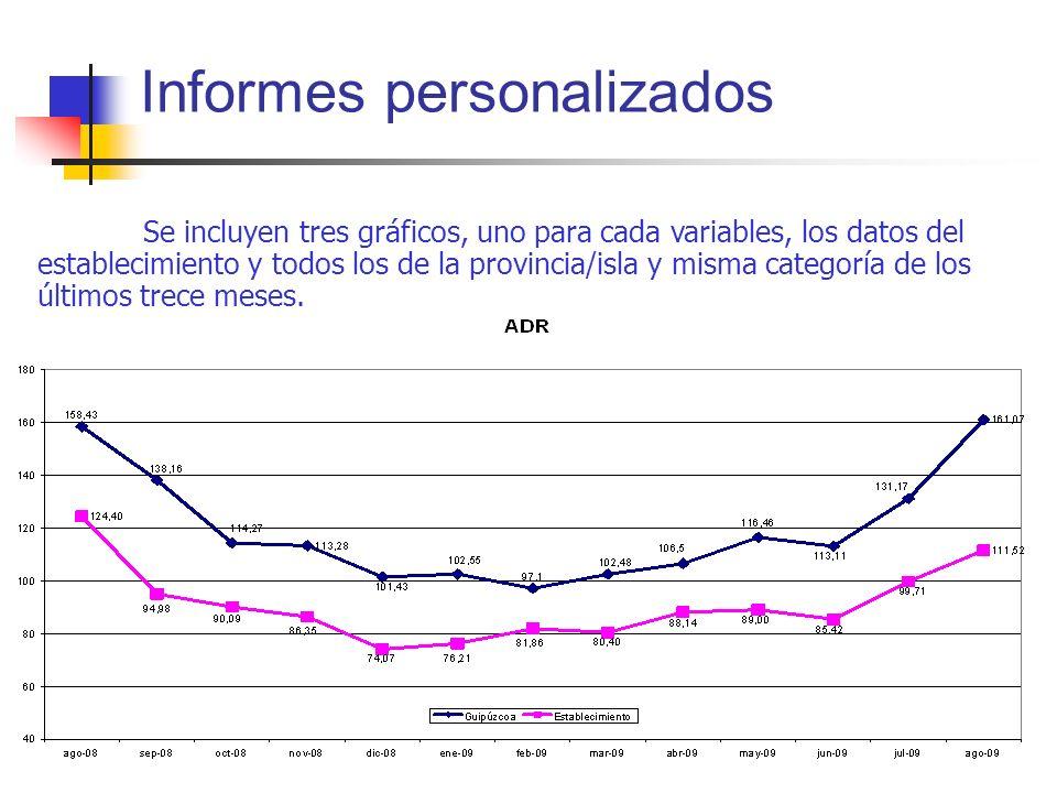 Informes personalizados Se incluyen tres gráficos, uno para cada variables, los datos del establecimiento y todos los de la provincia/isla y misma cat