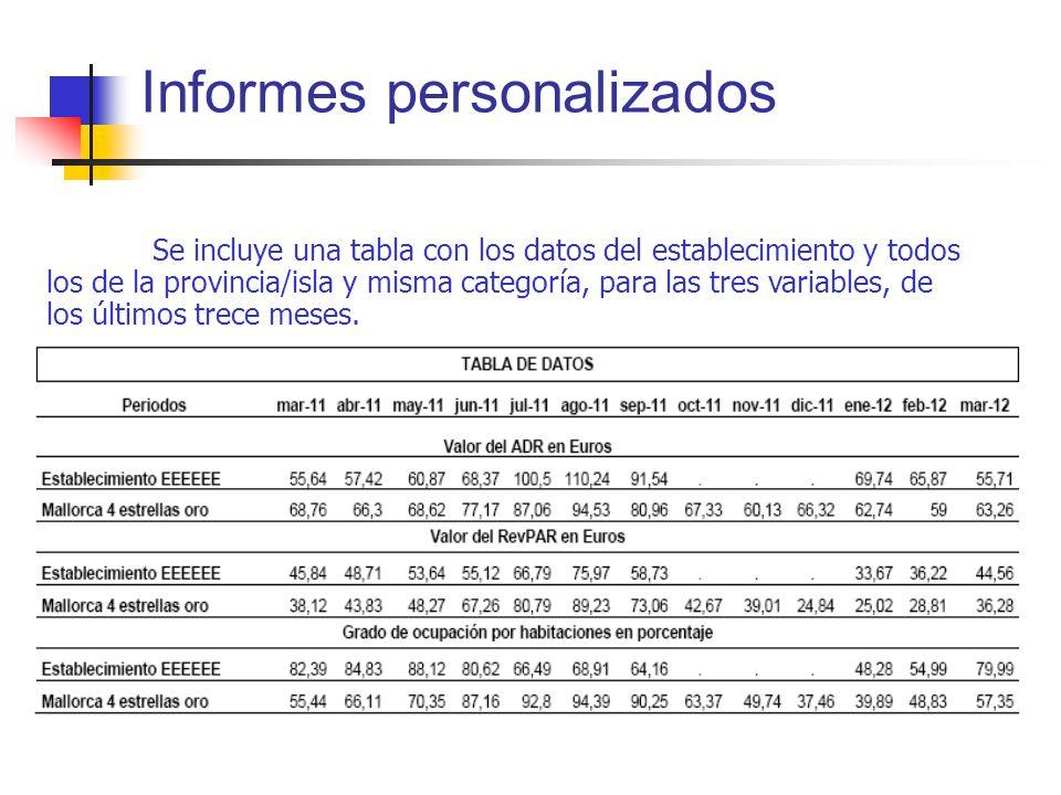 Se incluye una tabla con los datos del establecimiento y todos los de la provincia/isla y misma categoría, para las tres variables, de los últimos tre