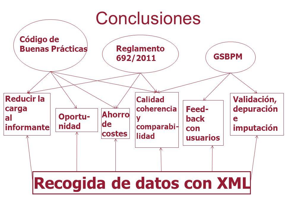 Conclusiones Recogida de datos con XML Reglamento 692/2011 GSBPM Reducir la carga al informante Calidad coherencia y comparabi- lidad Ahorro de costes