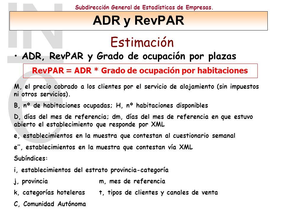 Subdirección General de Estadísticas de Empresas. Estimación ADR, RevPAR y Grado de ocupación por plazas RevPAR = ADR * Grado de ocupación por habitac