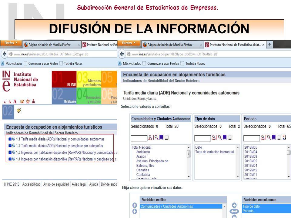 Subdirección General de Estadísticas de Empresas. ADR y RevPAR: por categorías por meses por CC.AA. Datos disponibles desde enero de 2008 Serie Tempus
