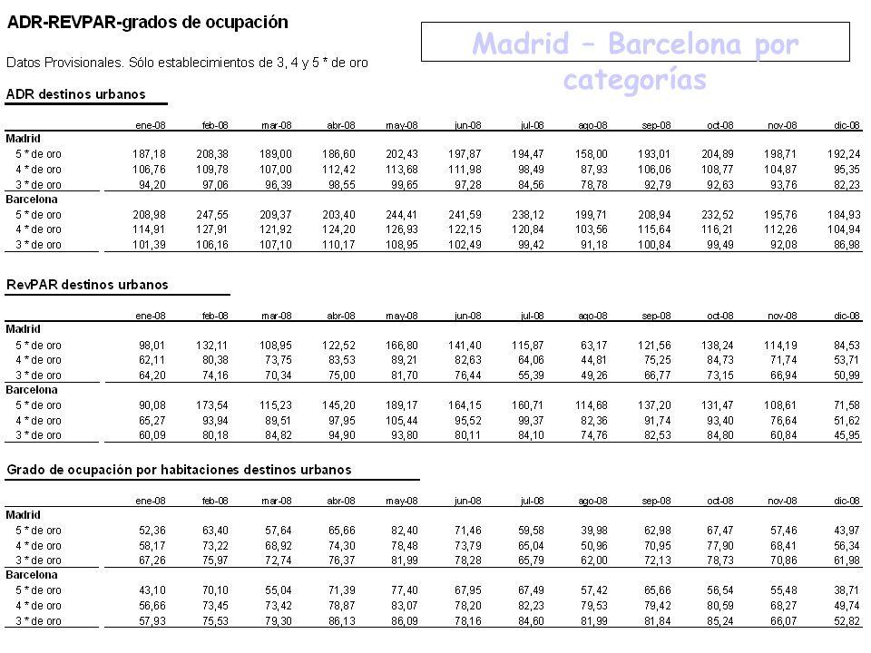 Subdirección General de Estadísticas de Empresas. Madrid – Barcelona por categorías