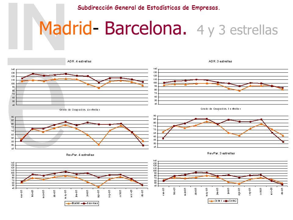 Subdirección General de Estadísticas de Empresas. Madrid- Barcelona. 4 y 3 estrellas