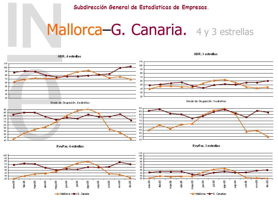 Subdirección General de Estadísticas de Empresas. Mallorca–G. Canaria. 4 y 3 estrellas
