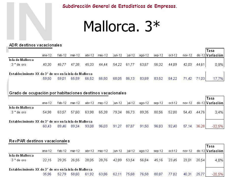 Subdirección General de Estadísticas de Empresas. Mallorca. 3*