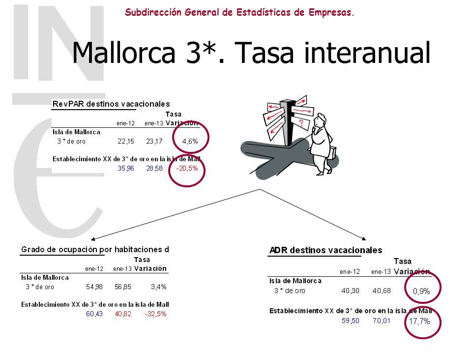 Subdirección General de Estadísticas de Empresas. Mallorca 3*. Tasa interanual