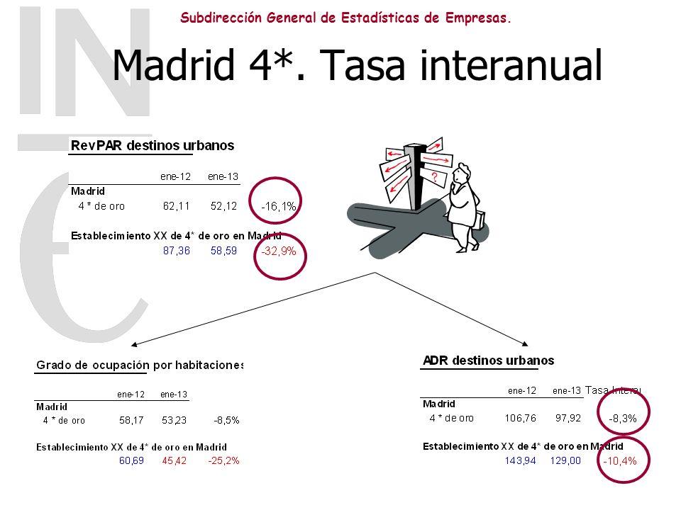 Subdirección General de Estadísticas de Empresas. Madrid 4*. Tasa interanual