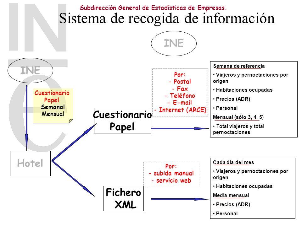 Subdirección General de Estadísticas de Empresas. Sistema de recogida de información Hotel Fichero XML Cuestionario Papel INE Cuestionario Papel Seman