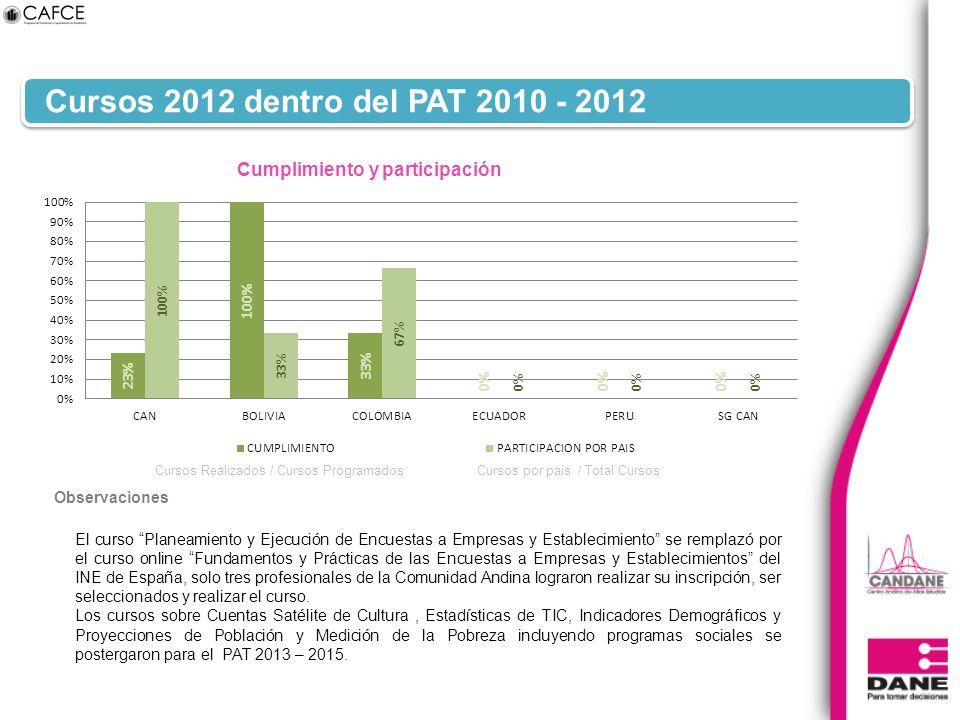 Cursos 2012 dentro del PAT 2010 - 2012 El curso Planeamiento y Ejecución de Encuestas a Empresas y Establecimiento se remplazó por el curso online Fun