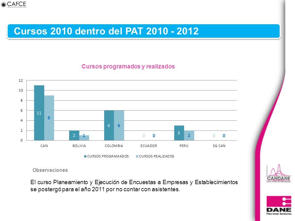 Cursos 2010 dentro del PAT 2010 - 2012 El curso Planeamiento y Ejecución de Encuestas a Empresas y Establecimientos se postergó para el año 2011 por no contar con asistentes.