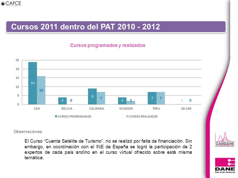 Cursos 2011 dentro del PAT 2010 - 2012 El Curso Cuenta Satélite de Turismo, no se realizó por falta de financiación. Sin embargo, en coordinación con