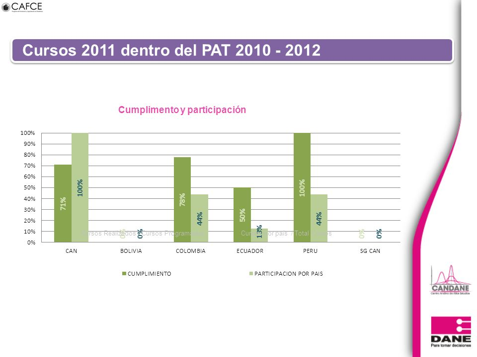 Cursos 2011 dentro del PAT 2010 - 2012 Cursos Realizados / Cursos ProgramadosCursos por país / Total Cursos