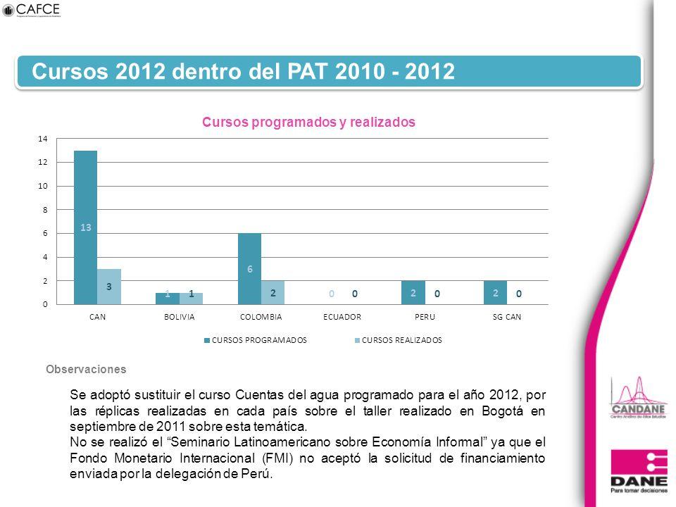 Cursos 2012 dentro del PAT 2010 - 2012 Se adoptó sustituir el curso Cuentas del agua programado para el año 2012, por las réplicas realizadas en cada país sobre el taller realizado en Bogotá en septiembre de 2011 sobre esta temática.