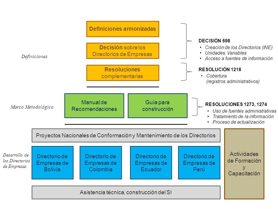 Definiciones armonizadas Decisión sobre los Directorios de Empresas DECISIÓN 698 Resoluciones complementarias RESOLUCIÓN 1218 Manual de Recomendacione