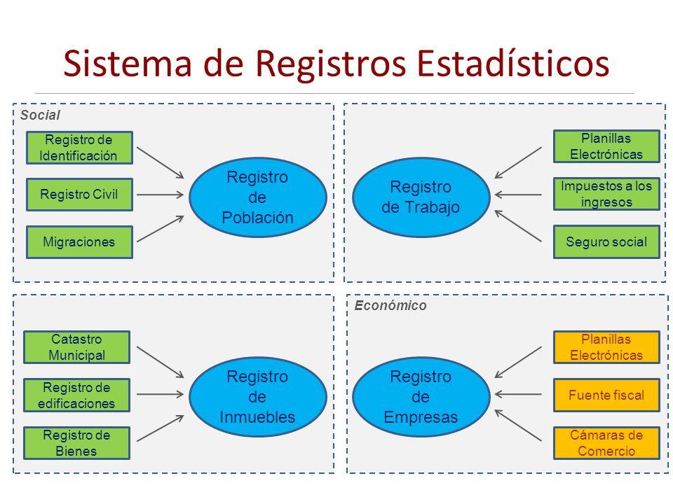 Económico Social Sistema de Registros Estadísticos Registro de Identificación Registro Civil Migraciones Registro de Población Catastro Municipal Regi