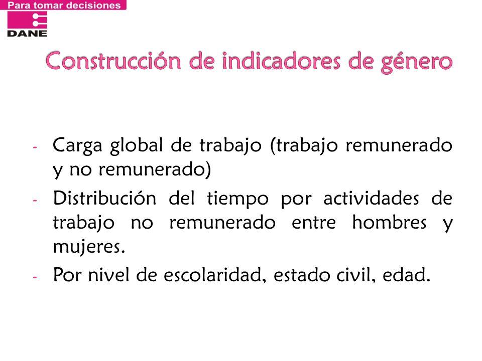 - Carga global de trabajo (trabajo remunerado y no remunerado) - Distribución del tiempo por actividades de trabajo no remunerado entre hombres y muje