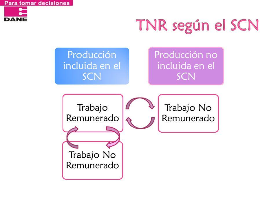 Producción incluida en el SCN Trabajo Remunerado Trabajo No Remunerado Producción no incluida en el SCN Trabajo No Remunerado 90°