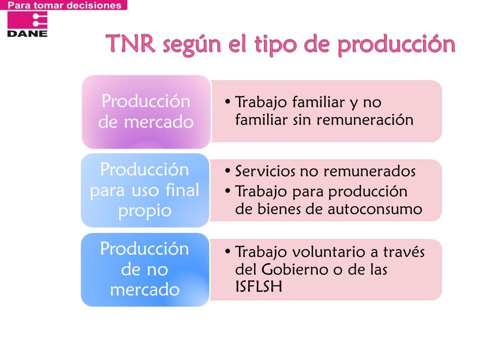 Trabajo familiar y no familiar sin remuneración Producción de mercado Servicios no remunerados Trabajo para producción de bienes de autoconsumo Produc